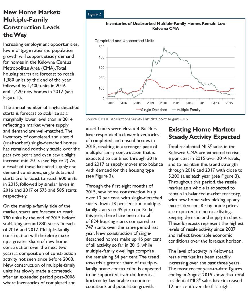 CMHC Housing Forecast 2