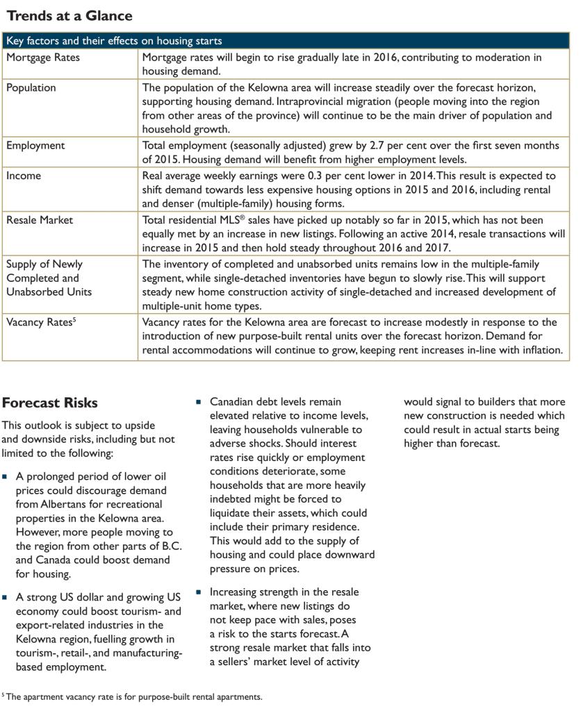 CMHC Housing Forecast 5
